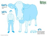 >Первое исследование состава биомассы Земли и влияние человека на жизнь планеты Человечество — лишь 0,01% от всех живых организмов, и оно уничтожило 83% диких млекопитающих